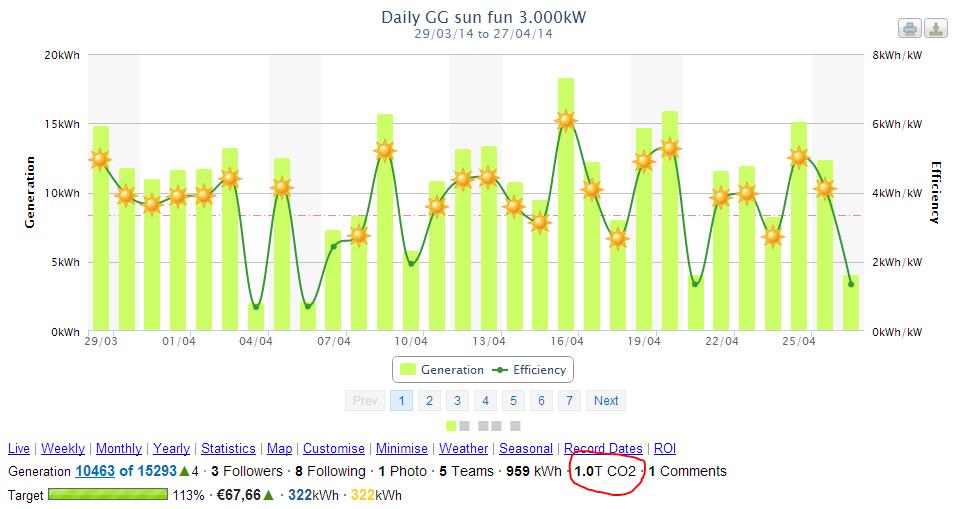 grafiekje van de opbrengst van mijn zonnepanelen in de afgelopen 30 dagen t/m 27 april 2014