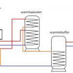 een duurzaam verwarmingssysteem